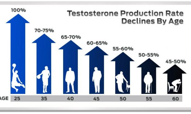 "3 ""Doctor Approved"" Testosterone Boosting Alternatives That Don't Work"